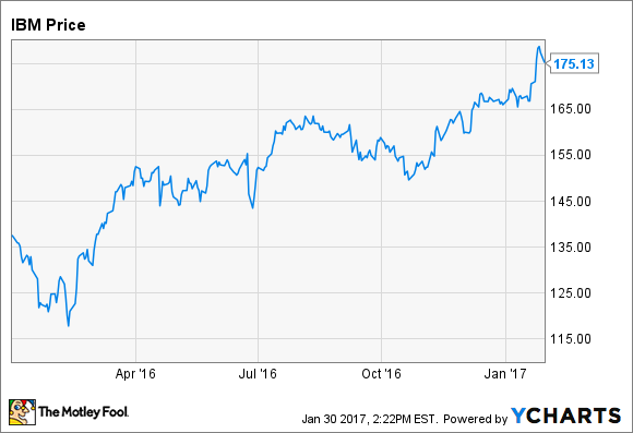Why ibm stock gained 20 in 2016 the motley fool