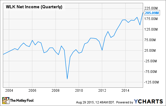 WLK Net Income (Quarterly) Chart