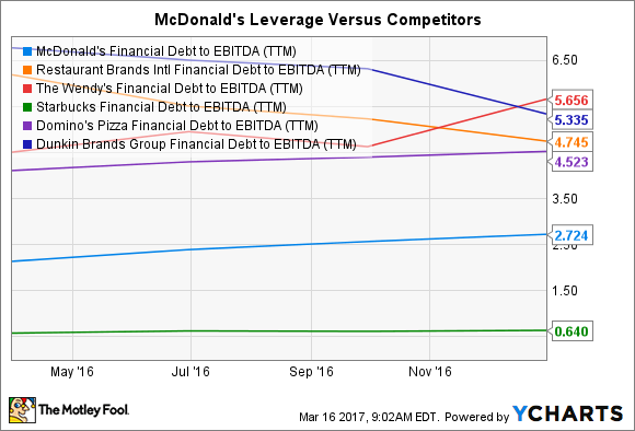 MCD Financial Debt to EBITDA (TTM) Chart