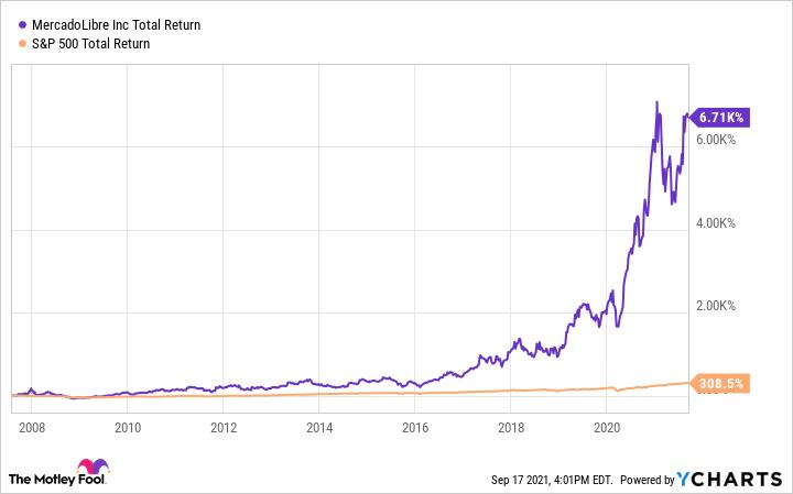 MELI Total Return Level Chart