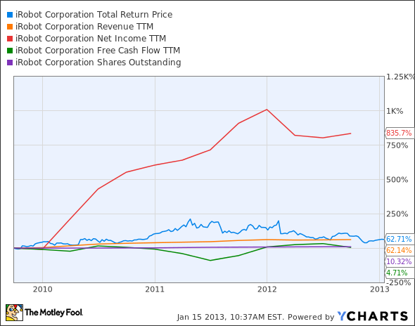 IRBT Total Return Price Chart