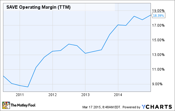SAVE Operating Margin (TTM) Chart