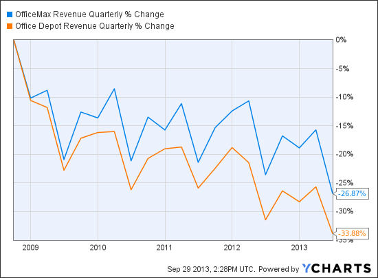 OMX Revenue Quarterly Chart
