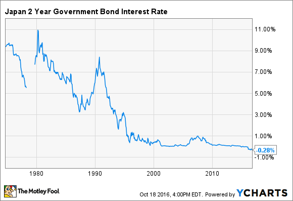 Japan 2 Year Government Bond Interest Rate Chart