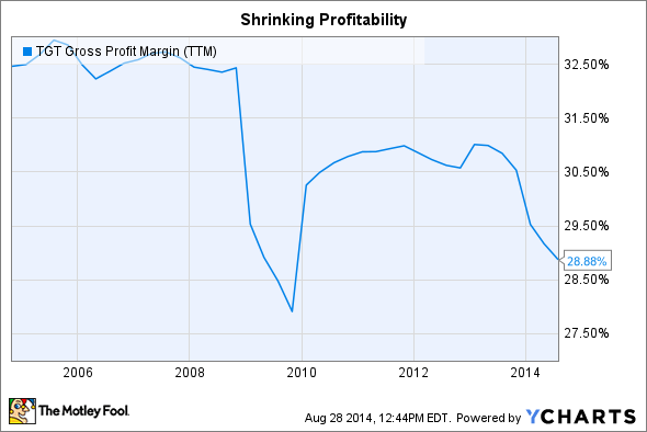 TGT Gross Profit Margin (TTM) Chart
