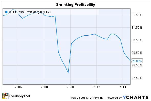 TGT Gross Profit Margin (TTM) Chart