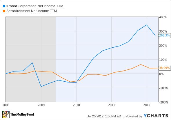 IRBT Net Income TTM Chart