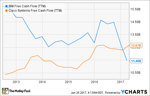 IBM Free Cash Flow (TTM) Chart