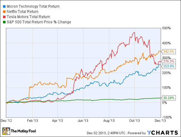 MU Total Return Price Chart