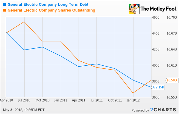 GE Long Term Debt Chart