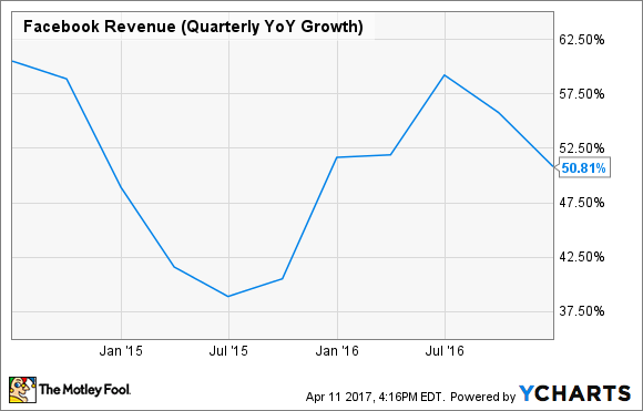 FB Revenue (Quarterly YoY Growth) Chart