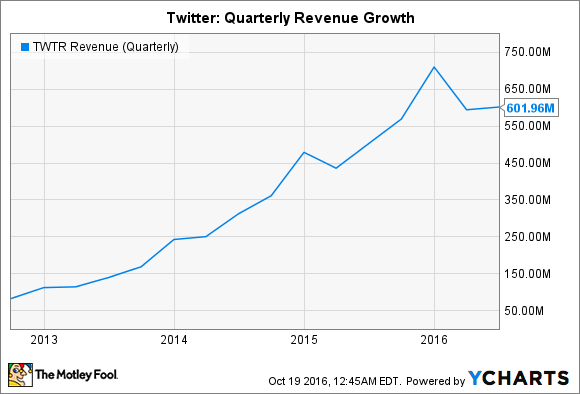 TWTR Revenue (Quarterly) Chart