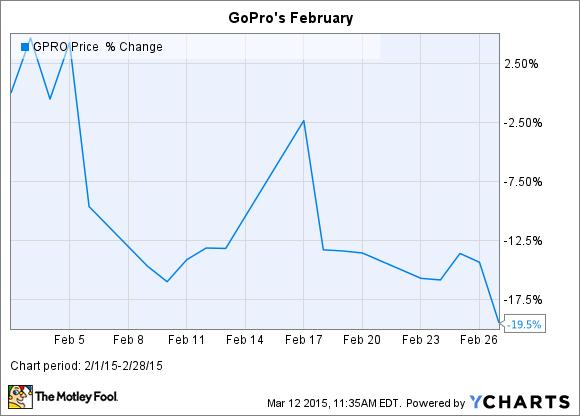 GPRO Chart