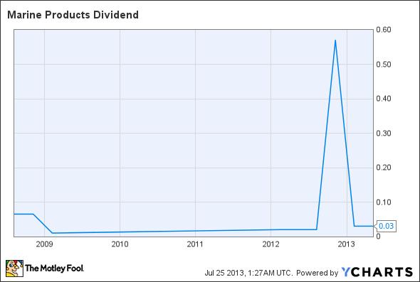 MPX Dividend Chart