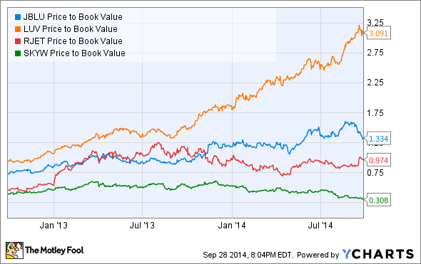 JBLU Price to Book Value Chart