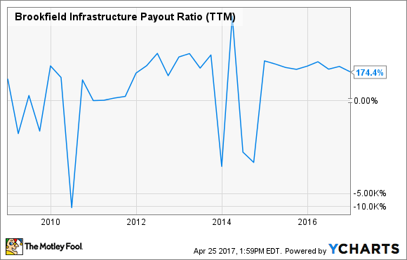 BIP Payout Ratio (TTM) Chart