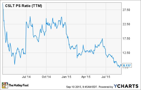 CSLT PS Ratio (TTM) Chart