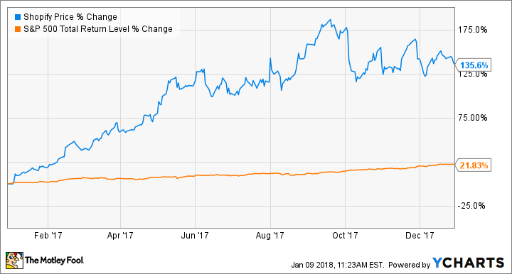 Up 136 In 2017 Shopify Stock Hits A Home Run The Motley Fool