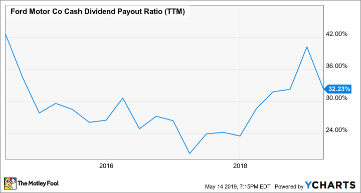 F Cash Dividend Payout Ratio (TTM) Chart