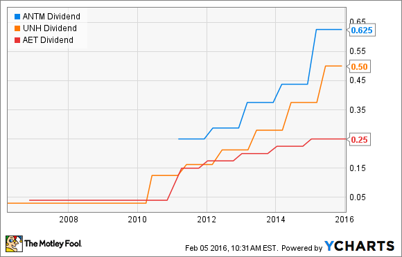ANTM Dividend Chart