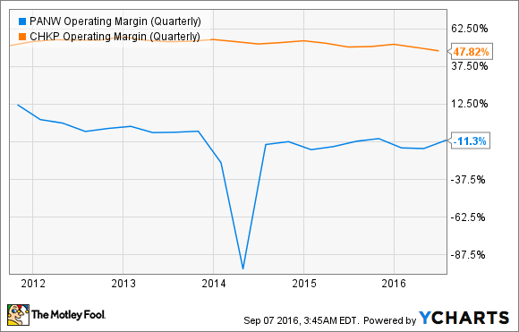 PANW Operating Margin (Quarterly) Chart