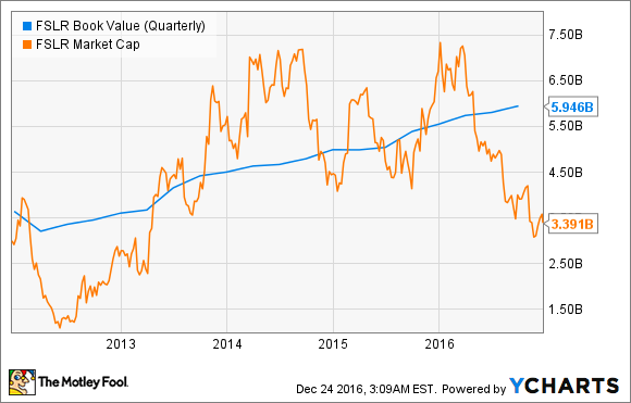 FSLR Book Value (Quarterly) Chart