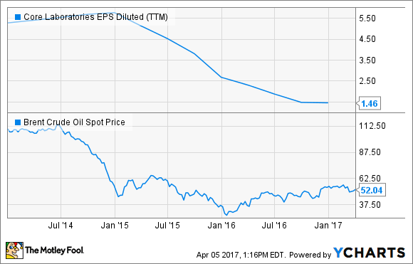 CLB EPS Diluted (TTM) Chart