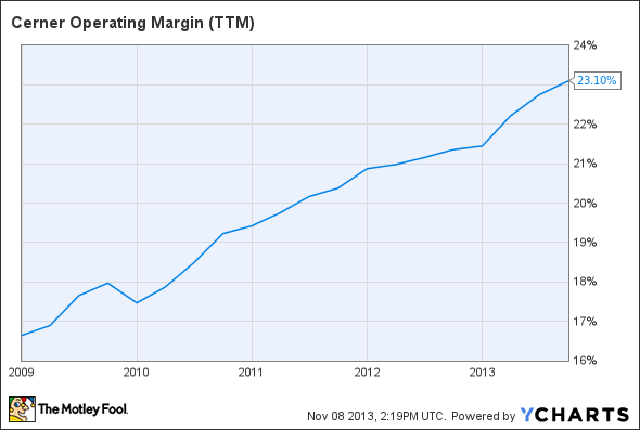 CERN Operating Margin (TTM) Chart