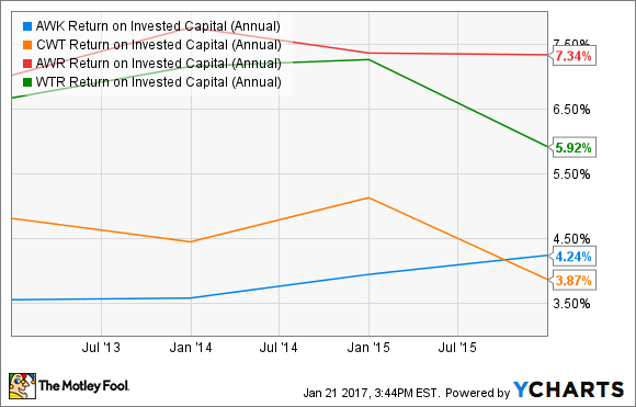 AWK Return on Invested Capital (Annual) Chart