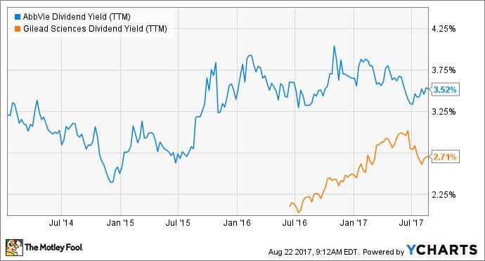ABBV Dividend Yield (TTM) Chart