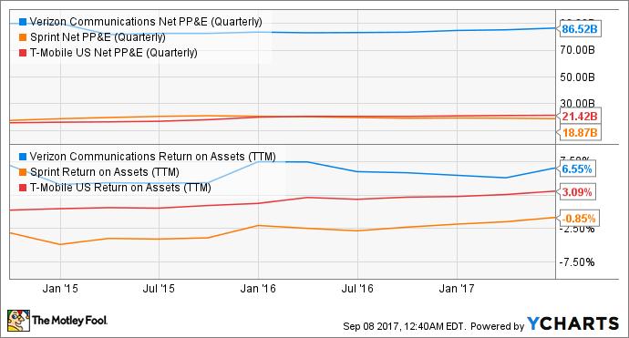 VZ Net PP&E (Quarterly) Chart