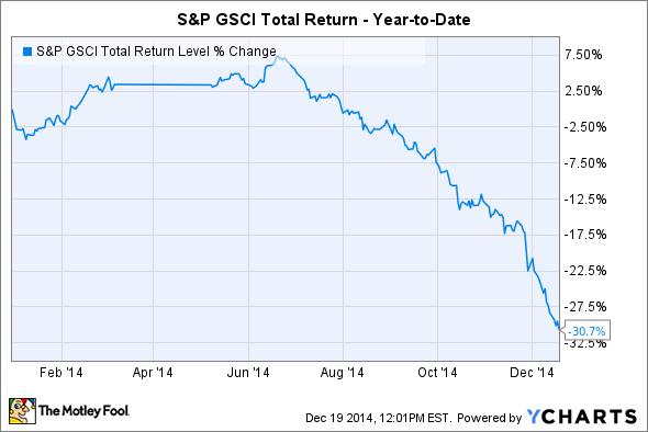 ^SGT Chart