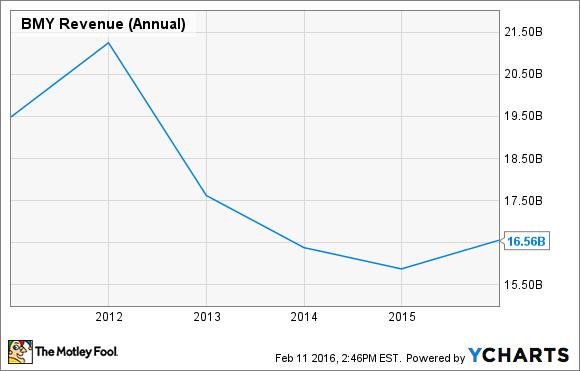 BMY Revenue (Annual) Chart