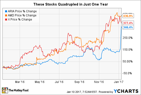 These 3 Stocks Quadrupled in Just 1 Year | The Motley Fool