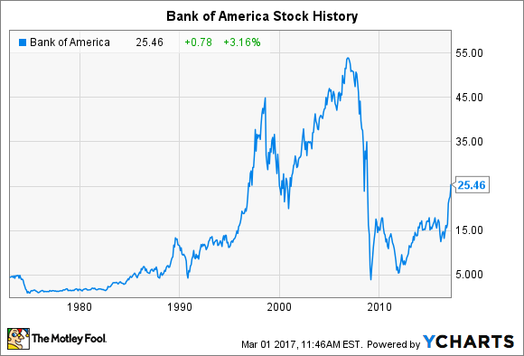 bank of america stock price in 2007