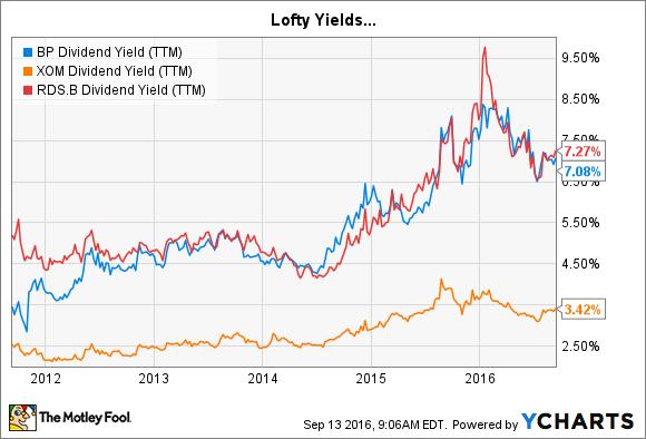 BP Dividend Yield (TTM) Chart