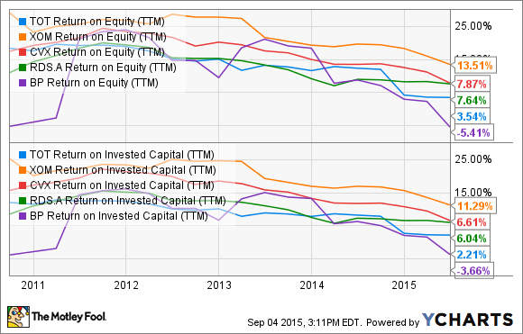 TOT Return on Equity (TTM) Chart
