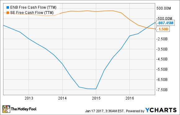 ENB Free Cash Flow (TTM) Chart