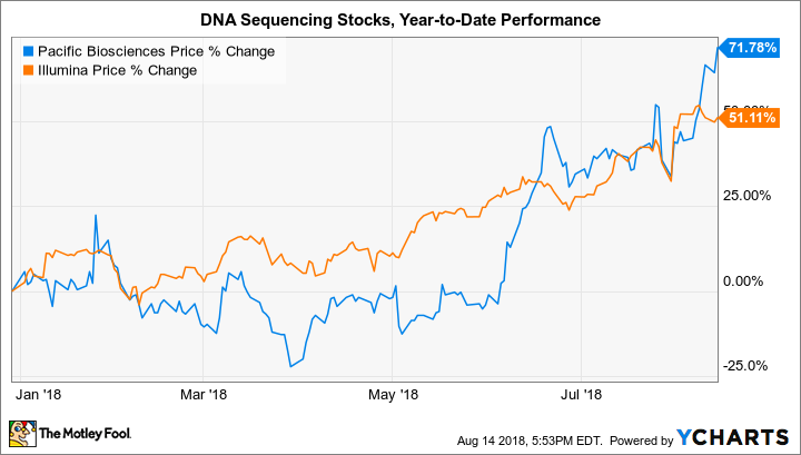 Its Genome Was Sequenced Last Year But >> Will This Biotech Stock Join The 1 000 Human Genome Club In Early