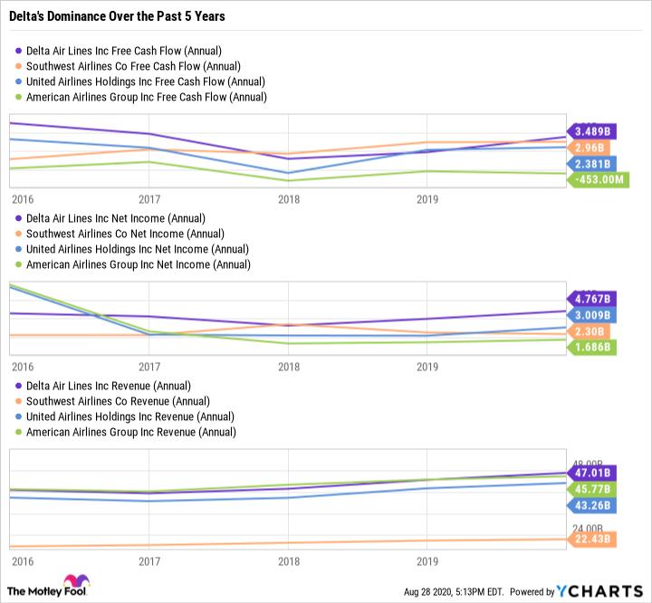 DAL Free Cash Flow (Annual) Chart