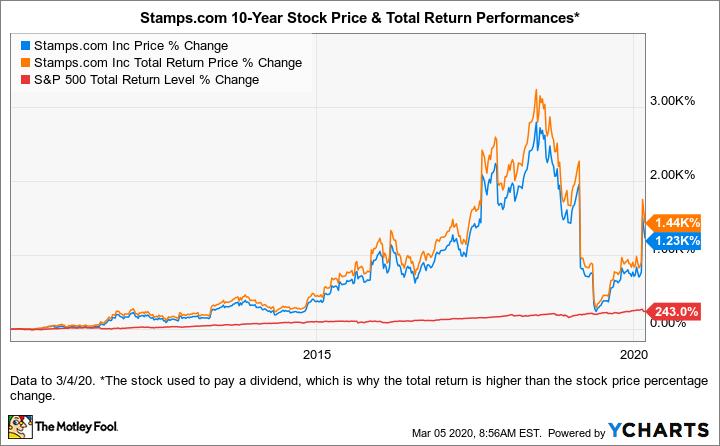 STMP Chart