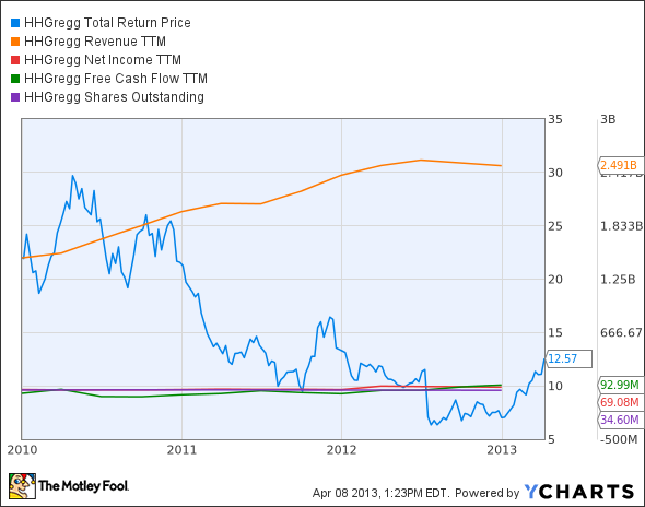 HGG Total Return Price Chart
