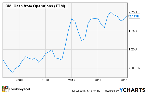 CMI Cash from Operations (TTM) Chart