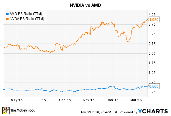 AMD PS Ratio (TTM) Chart