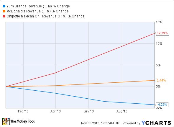 YUM Revenue (TTM) Chart
