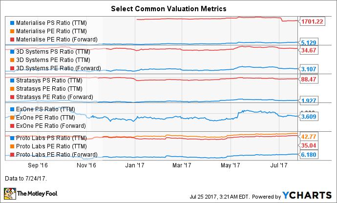 MTLS PS Ratio (TTM) Chart