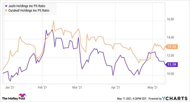 JUSHF PS Ratio Chart