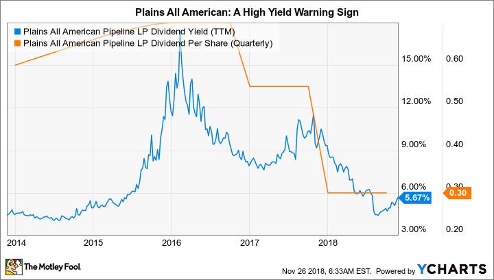 PAA Dividend Yield (TTM) Chart