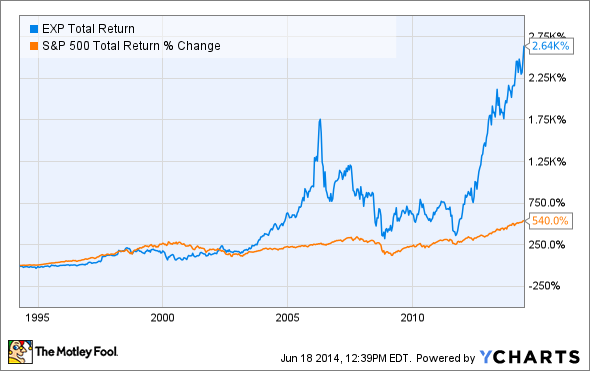 EXP Total Return Price Chart
