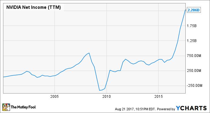 NVDA Net Income (TTM) Chart